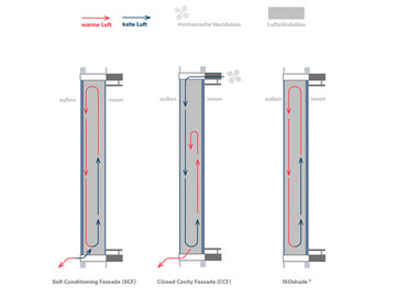 Ventilation concepts of double-skin façades. ©iconic skin